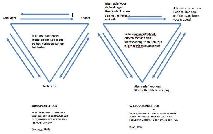 Drama-driehoek/winnaars-driehoek: in welke rol stap jij bijna automatisch?