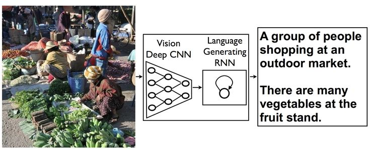 Computer image summary: building an automated, natural description of images (from Google)