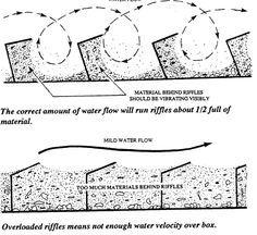» Setting the Proper Water Velocity Through a Sluice Box