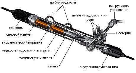 Конструкция рулевой рейки Форд Фокус