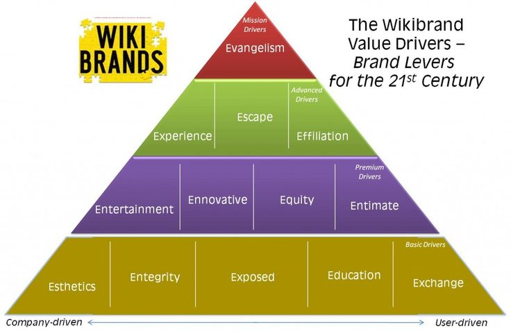 "Sean Moffitt, Co-Writer of WikiBrands created this great image combining all  of the ""paradigms in building better brands for a more connected and tech. advanced audience"" that he references in the book. It's pretty helpful!"
