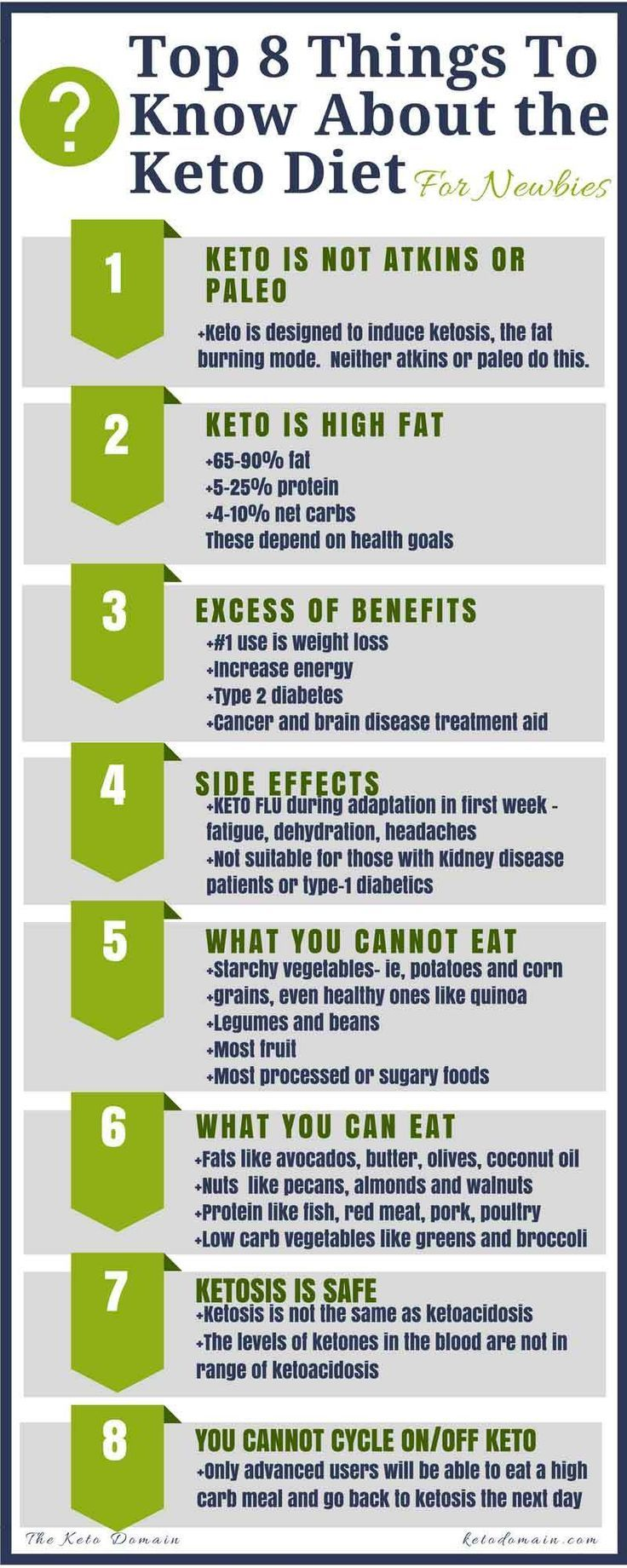 Keto Diet Plan: Top-8-Things-to-Know-About-Keto-Diet