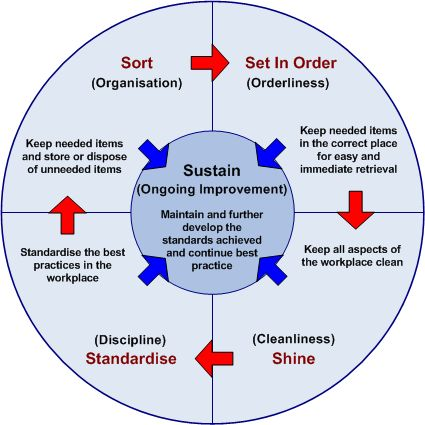 Lean Process Improvement Methodology | Although the process of applying the 5S principles is best illustrated ...