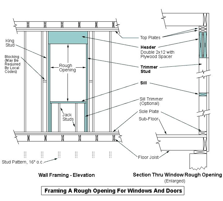 Framing A Exterior Door Rough Opening: Pin By Nancy Y On House Exterior