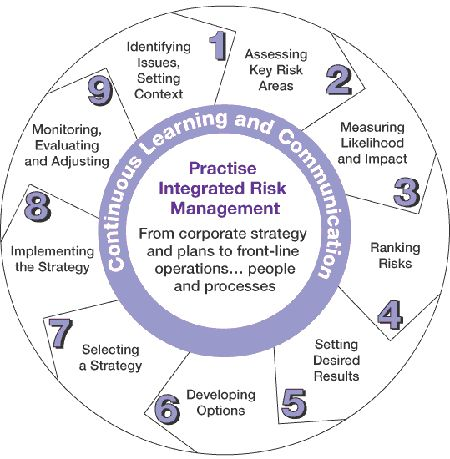 The purpose of the Integrated Risk Management Framework is to: provide guidance to advance the use of a more corporate and systematic approach to risk management; contribute to building a risk-smart workforce and environment that allows for innovation and responsible risk-taking while ensuring legitimate precautions are taken to protect the public interest, maintain public trust, and ensure due diligence; and propose a set of risk management practices that departments can adopt, or adapt...