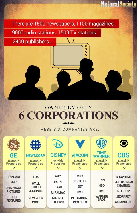 "When six mega-corporations who depend upon other mega-corporations, Wall Street banks and political parties for their revenue, control all of the news and information flowing to the masses, you have all the ingredients needed to control, influence and mold the opinions, tastes and ideas of the people. Edward Bernays' ""Propaganda"" Theory Has Been Perfected"