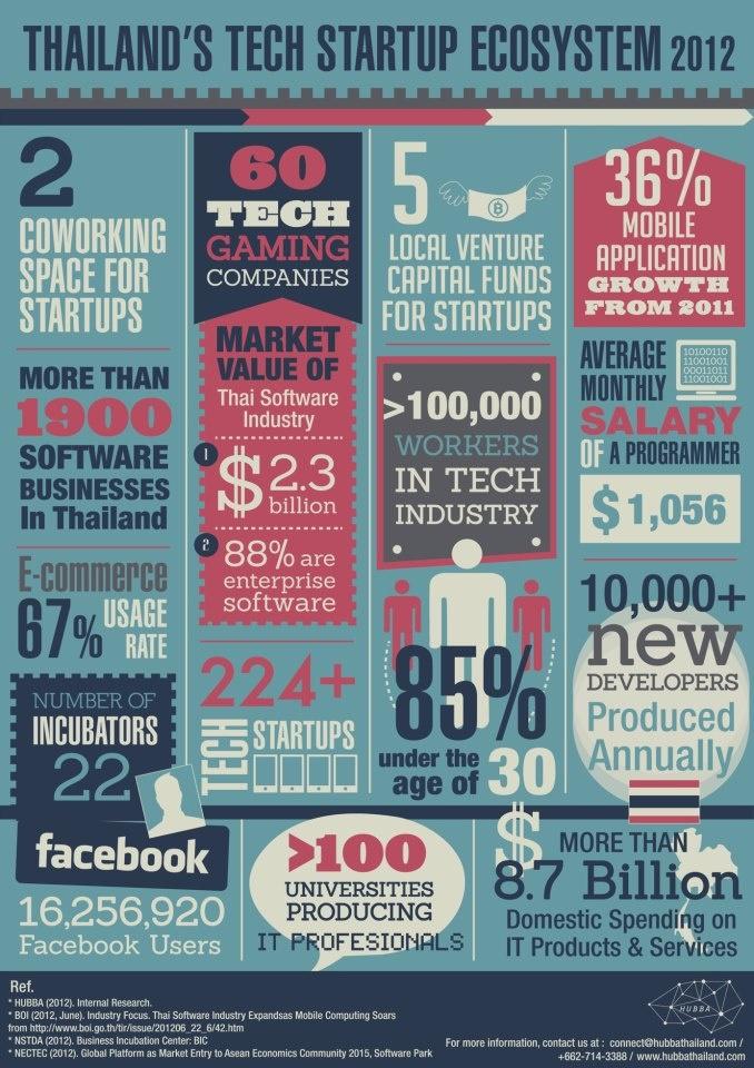 Thailand's Tech Startup Ecosystem: Startups Ecosystems, Startups Ignit, Tech Startups, Howto Startups, Startups Asean