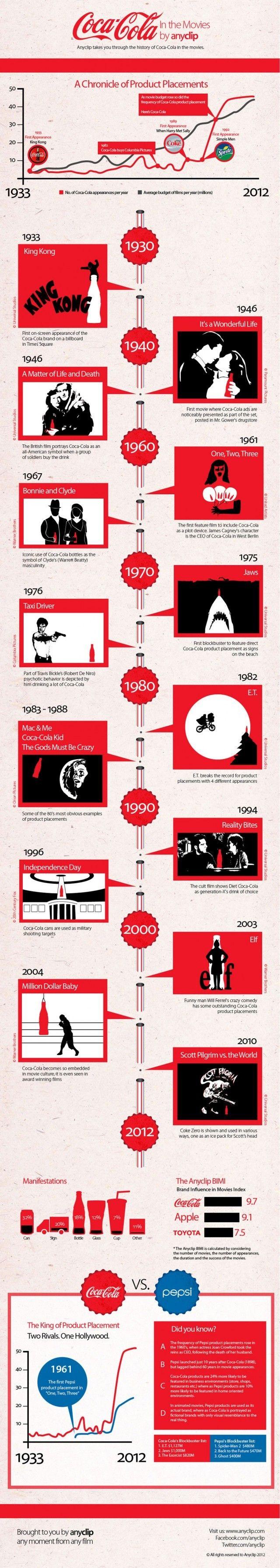 Coca-Cola et le placement de produits