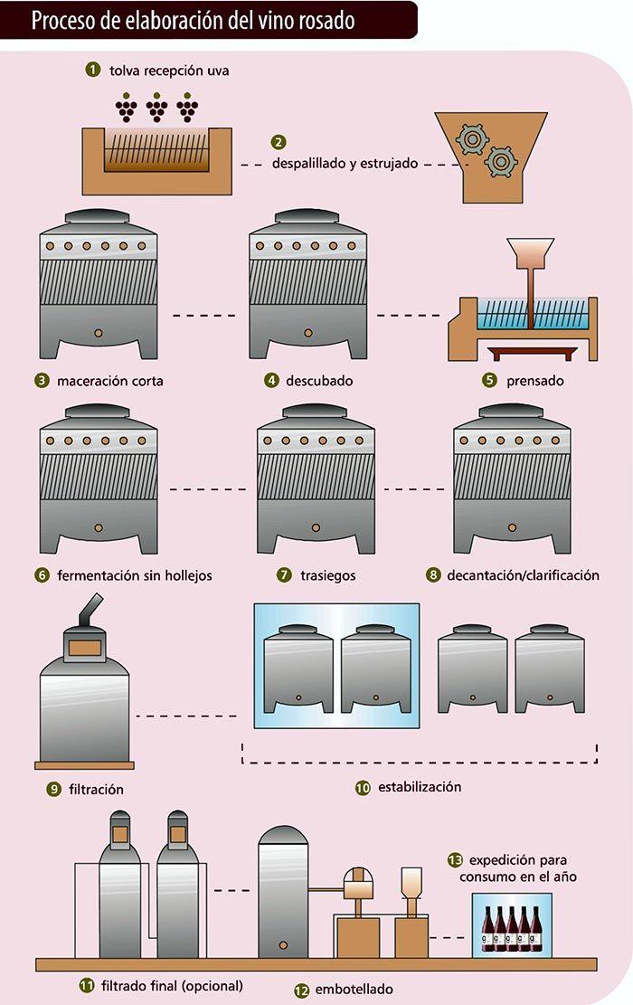 Proceso de elaboración del vino rosado