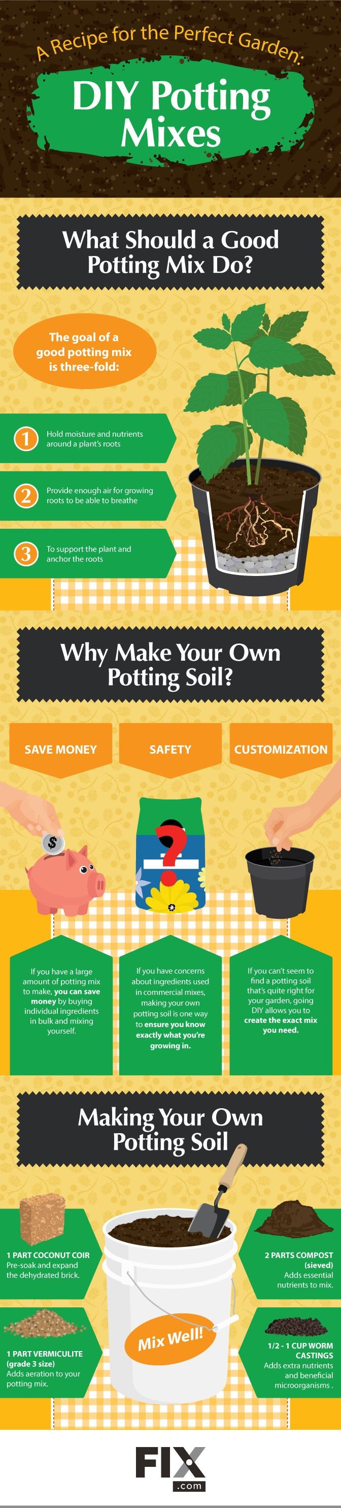 [Infographic] How to Make Your Own Potting Soil Mix for A Beautiful Container Garden