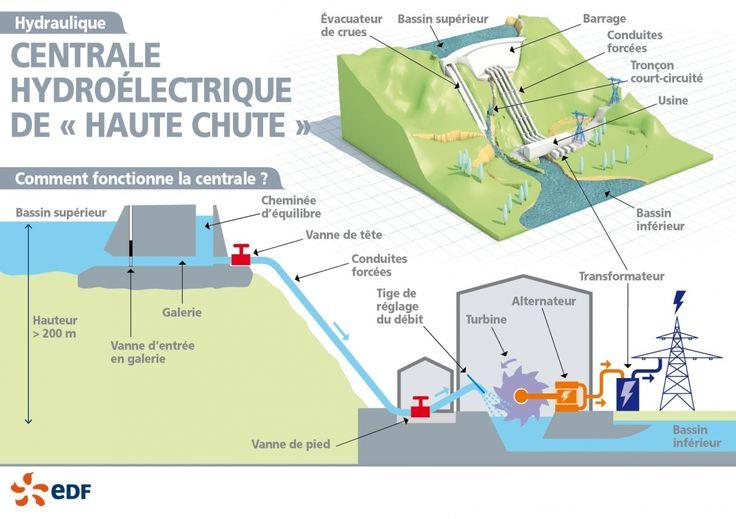 Les centrales de haute chute se trouvent en haute montagne. Elles fonctionnent avec un débit faible, un dénivelé très fort et une chute supérieure à 300 m. Ces usines de lac disposent de plus de 400 heures de réserve. Leur rapidité de démarrage permet de répondre à la consommation d'électricité notamment en hiver.