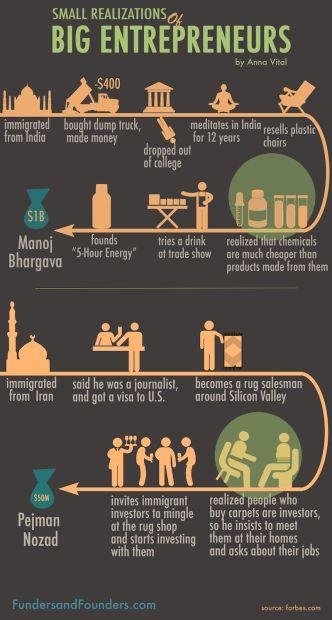 small realizations of big entrepreneurs