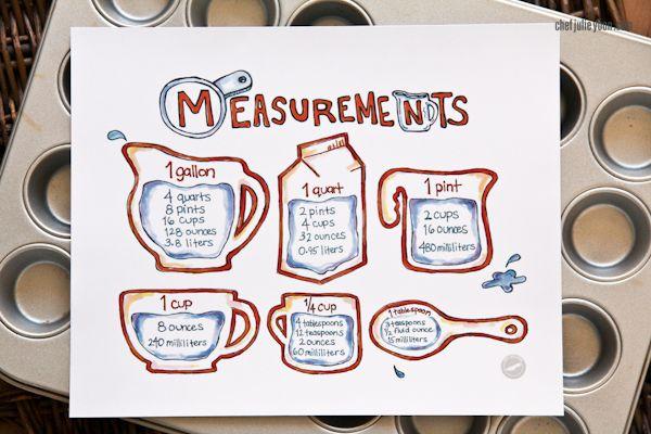 Cooking Measurements Cooking Measurements The