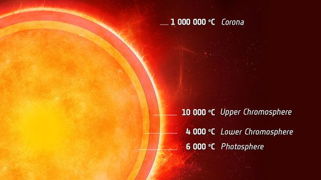 Our Sun Has A Twin, ESA Reveals A Second Sun – Alpha Centauri A    ESA's Herschel space observatory has detected a cool layer in the atmosphere of Alpha Centauri A, the first time this has been seen in a star beyond our own Sun. The finding is not only important for understanding the Sun's activity, but could also help in the quest to discover proto-planetary systems around other stars.