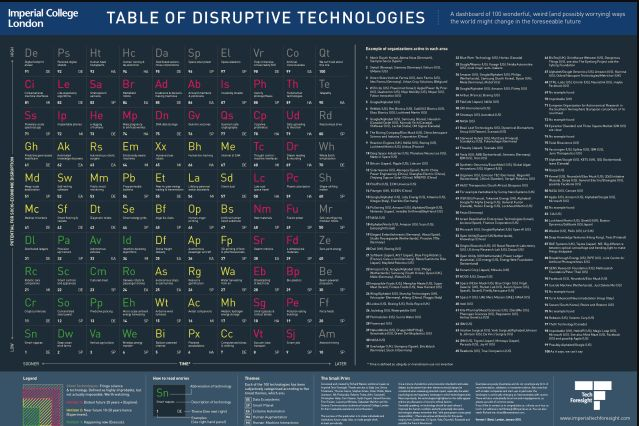 Periodic Table of Disruptive Technologies Draws Roadmap of the Future #engineering #engineer #engineeringnews #periodictable #disruptivetechnologies #…