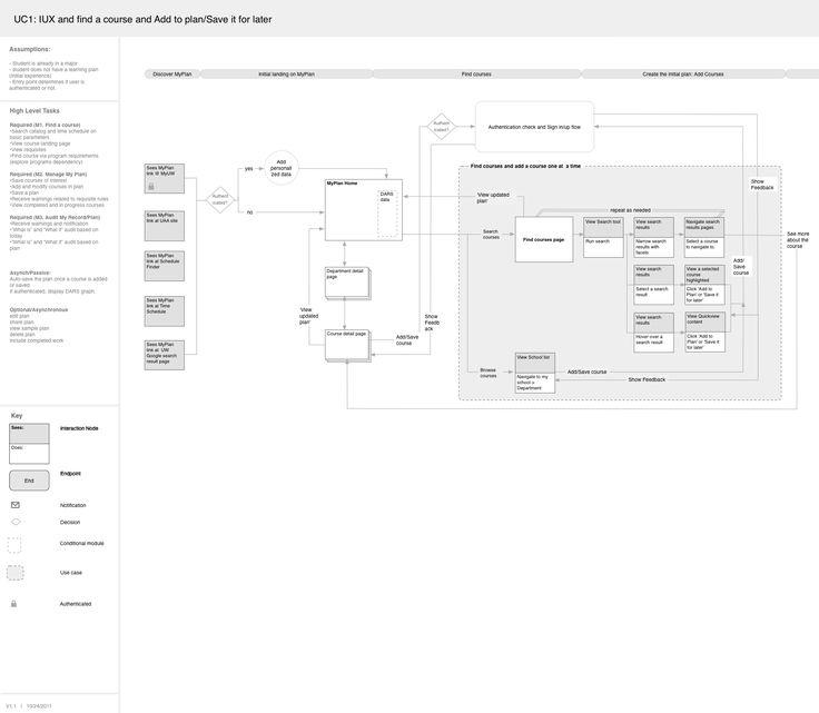 8 best Task Flows \ Task Analysis images on Pinterest Service - job task analysis template