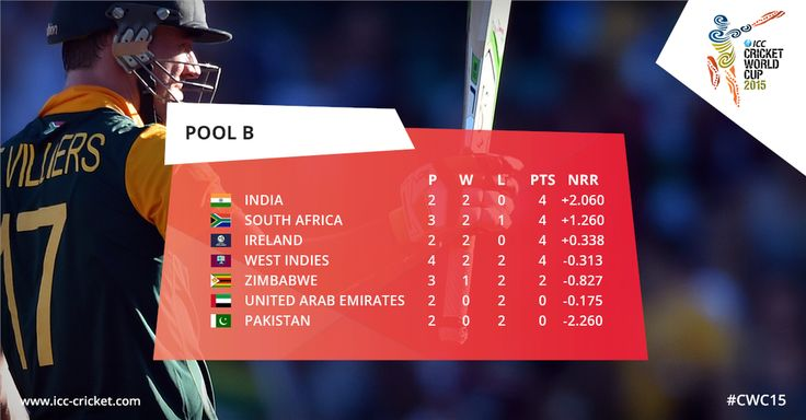 LATEST: The updated Pool B Standings with 4 teams together on 4 Points at the top  http://bit.ly/CWCStandings #cwc15