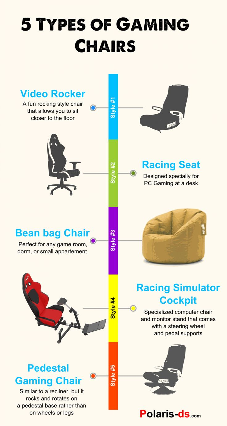 5 Types Of Gaming Chairs Infographic
