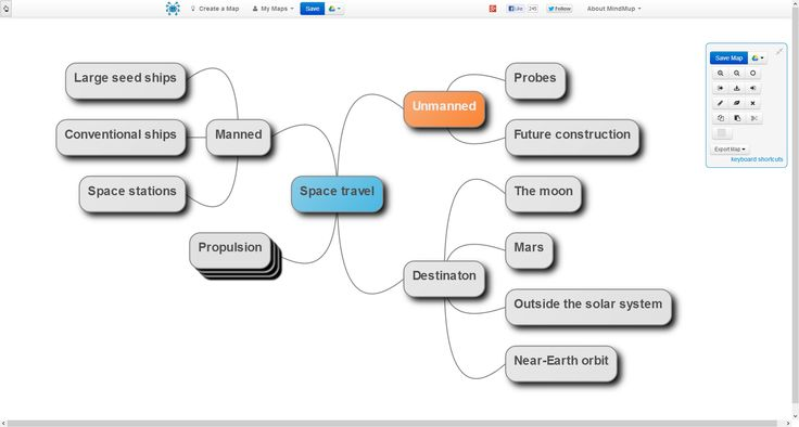 Review: MindMup is a free, effortless way to create mind maps in moments | PCWorld