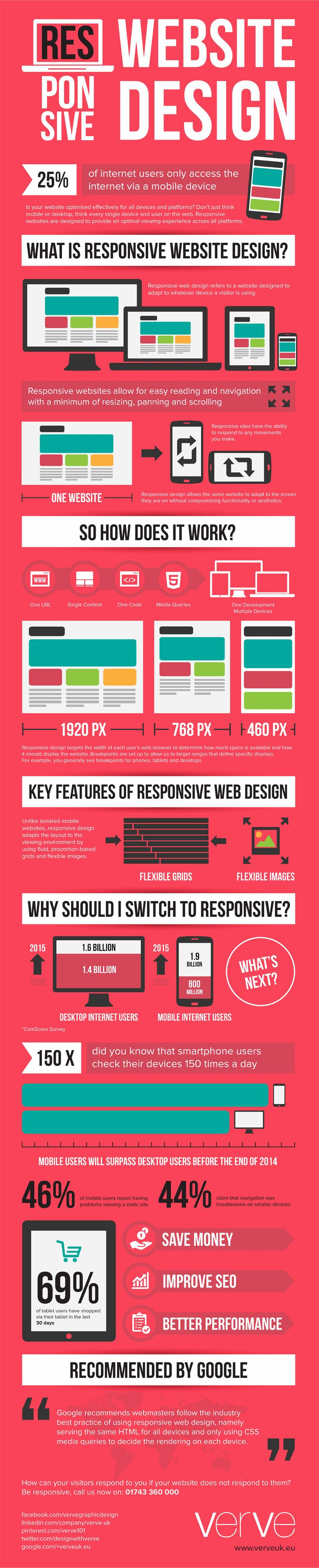 Responsive Web Design Infographic. What is it? | How does it work? | Key Features? | Why Switch?