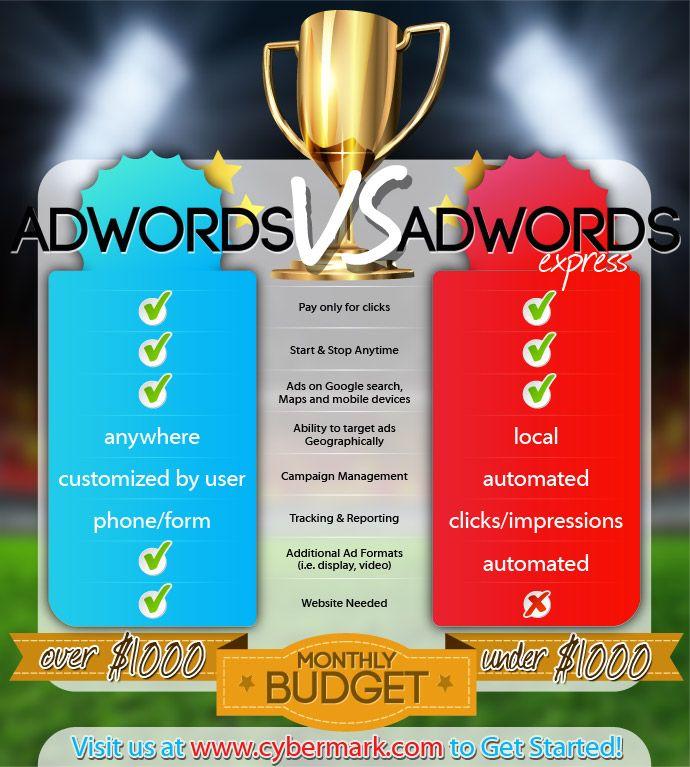 [Infografica] Adwords vs. Adwords Express #Google #AdWords