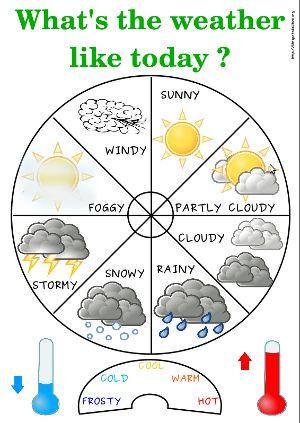 La météo en anglais                                                                                                                                                     Plus