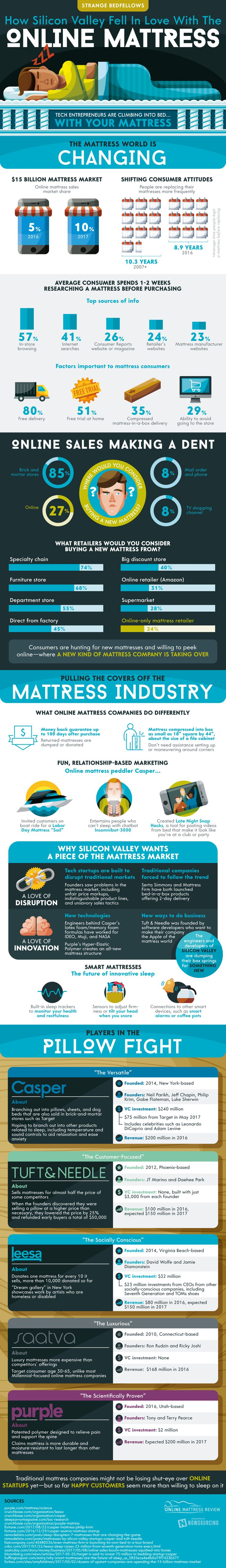Strange Bedfellows: How Silicon Valley Fell In Love With The Online Mattress