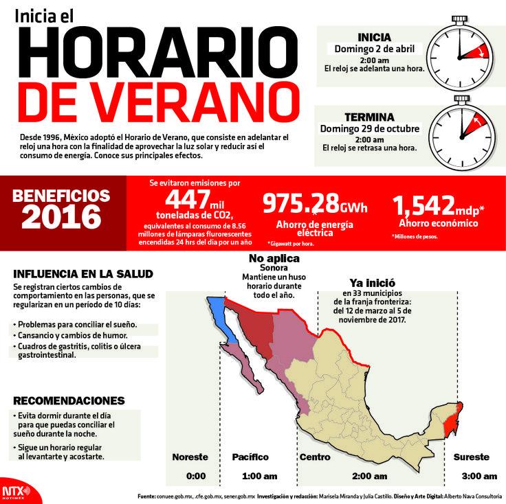 En el #HorarioDeVerano 2016 se ahorró lo equivalente a 8.56 millones de focos fluorescentes encendidos durante un año. #InfografíaNotimex