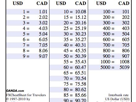 Agreed upon forex rates