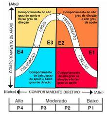 Palestras e Formações com Carlos André: O Que é Liderança Situacional? Como o líder pode u...