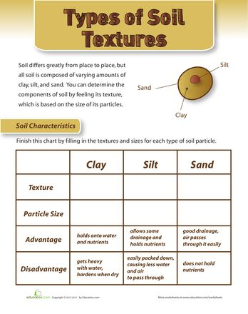 138 best images about soil unit science on pinterest for Different uses of soil