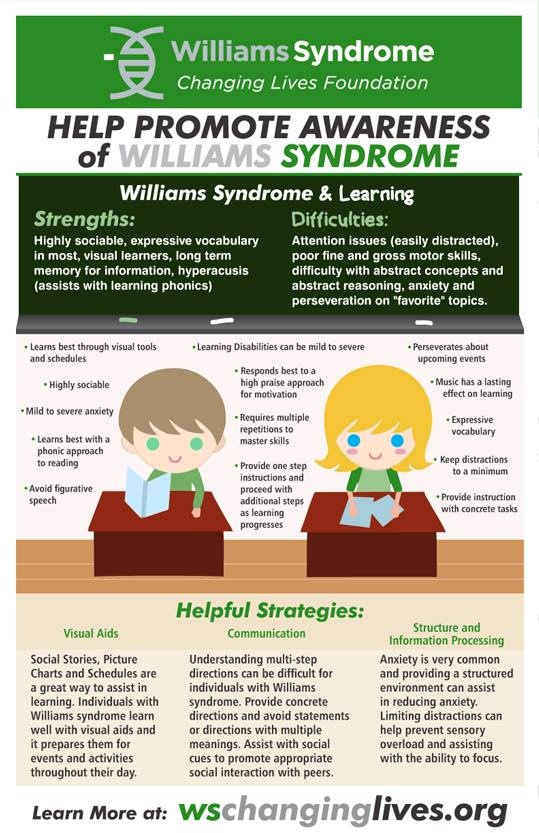 Visit www.wschanginglives.org for more info #Williams #Syndrome #Strengths #Difficulty #Infographic #Flyer #Brochure #Information #Visual