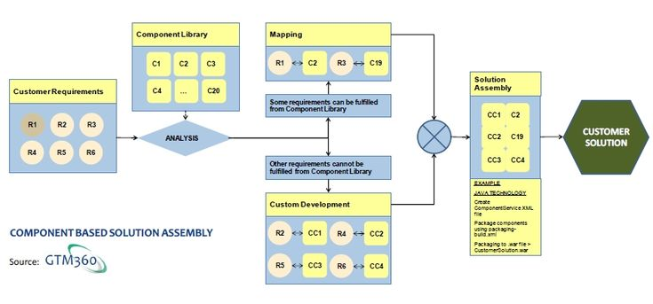 Component Based Solution Assembly Methodology