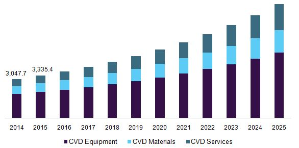 Chemical Vapor Deposition Market To Be Driven By Increasing Demand From Semiconductor Industry Till 2025: Grande View Research, Inc.