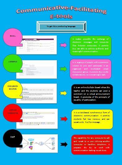 Communicative-Facilitating E-Tools