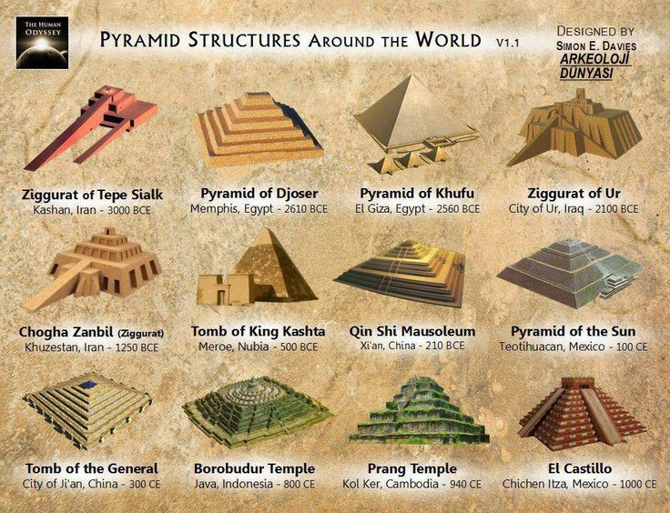 the archaeological sources on the creation of the ancient pyramids by the egyptians The pyramids of ancient egypt sept 1, 2004 , pp 44–49 critics of the bible say the pyramids were built long before noah's flood, so the flood must have only been a local affair, not global.