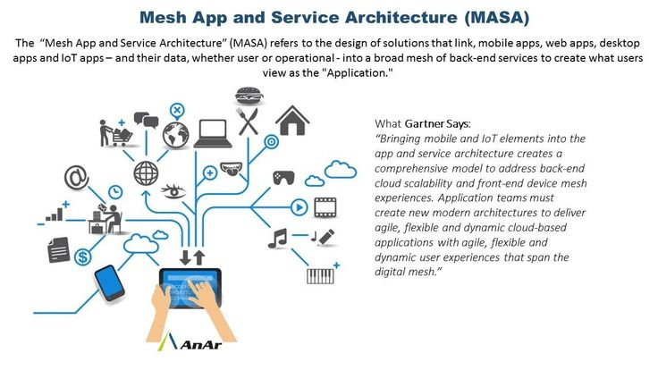 #Mesh App & #Service Architecture (MASA) refers to the #design of solution link, #mobile apps, #web apps, #desktop apps & #IOT apps #AnArSolutions  www.anarsolutions.com