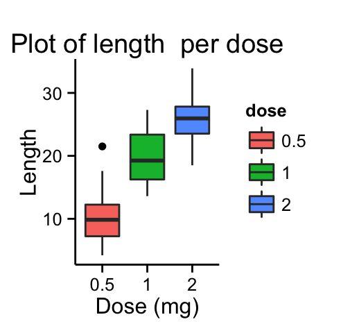 ggplot2 box plot - R software and data visualization