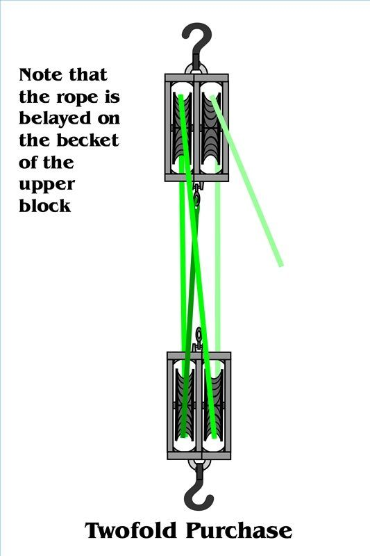 Examples Of Block And Tackle Pulleys : How to set up a double pulley system and pictures