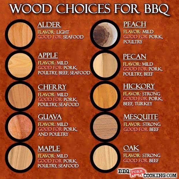 Antwort auf eine sehr wichtige Frage: Welches #Holz Wofür zum #Grillen!  Wood Choices for #BBQ