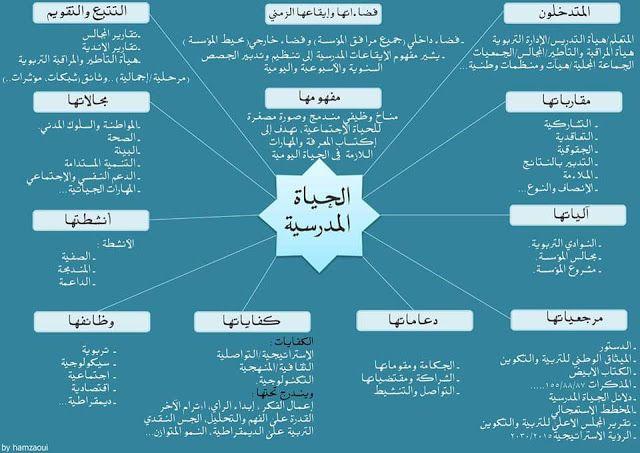 خطاطات مهام المدير لوحة القيادة الحياة المدرسية التدابير ذات الأولوية Blog Blog Posts Map