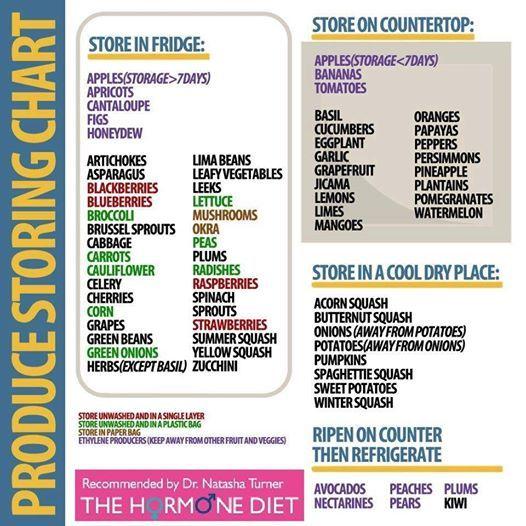 Produce Storage And Washing Chart