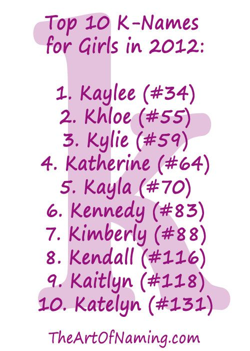 The Top 10 K Names for Girls in 2012! #babynames | Future baby #2