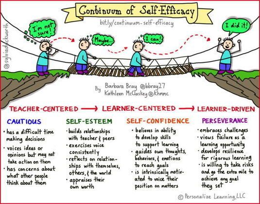 Personalize+Learning:+Continuum+of+Self-Efficacy:+Path+to+Perseverance