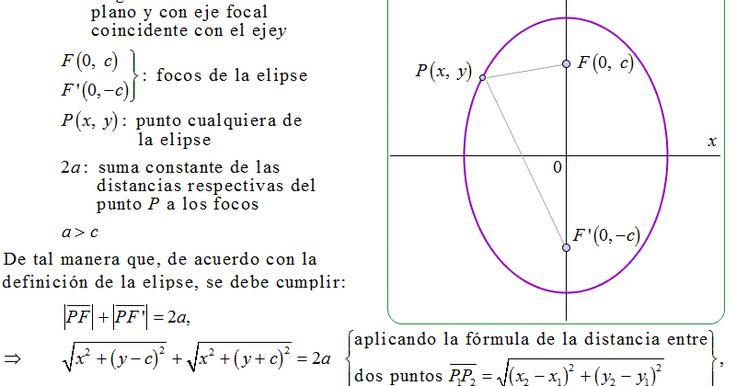 27.1  Deducir la ecuación ordinaria (canónica) de la elipse en el caso que el eje focal coincida con el eje y .  Solución-Juan Beltrán:  De...