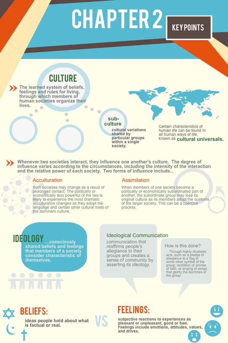 ANT 101 2e: Cultural Anthropology - Ch. 2 Summary