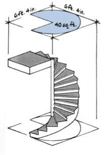 Spiral stairs take up the least amount of floor space - can be awkward or even impossible to see treads or manipulate loads in the limited spa… | Pinterest
