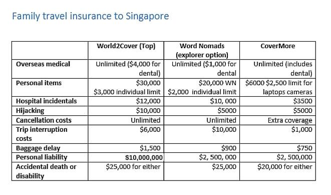 What is the best travel insurance for Australians travelling overseas?
