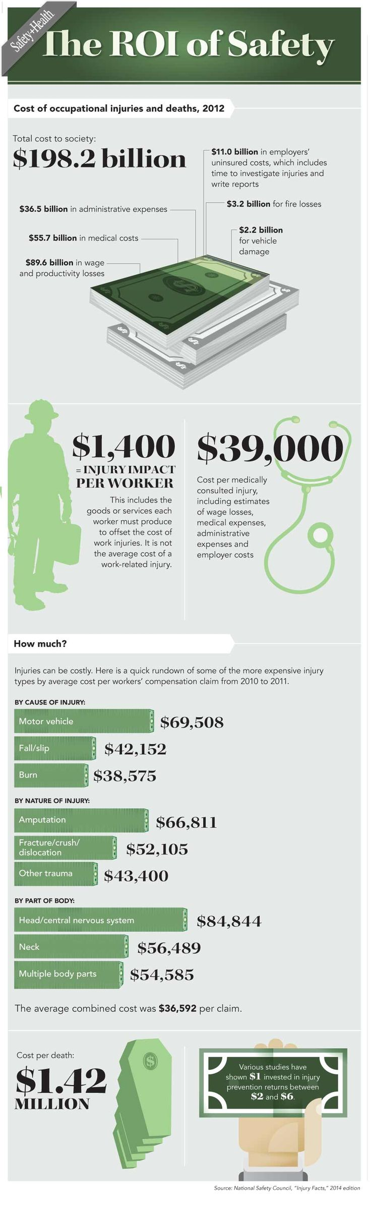 The ROI of Safety (with infographic) June 2014 Safety
