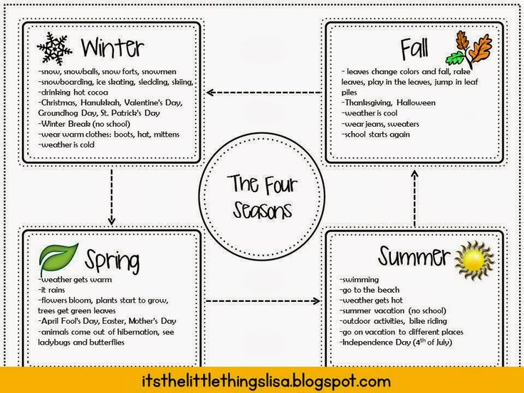 It's the little things...: Opinion Writing in Second Grade ~ The Four Seasons PowerPoint Project
